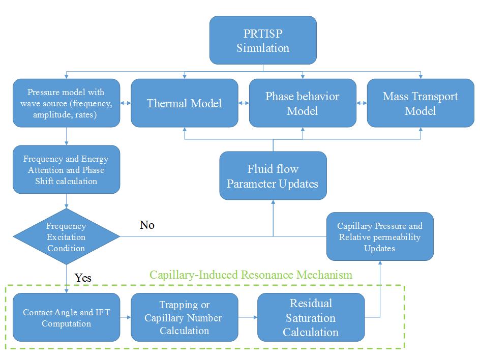 PRTISP Simulation Workflow